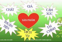 Canh Tranh Bang Chat Luong Dich Vu