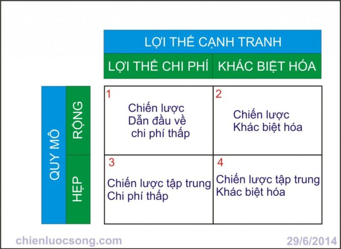 Chien Luoc Canh Tranh Michael Porter